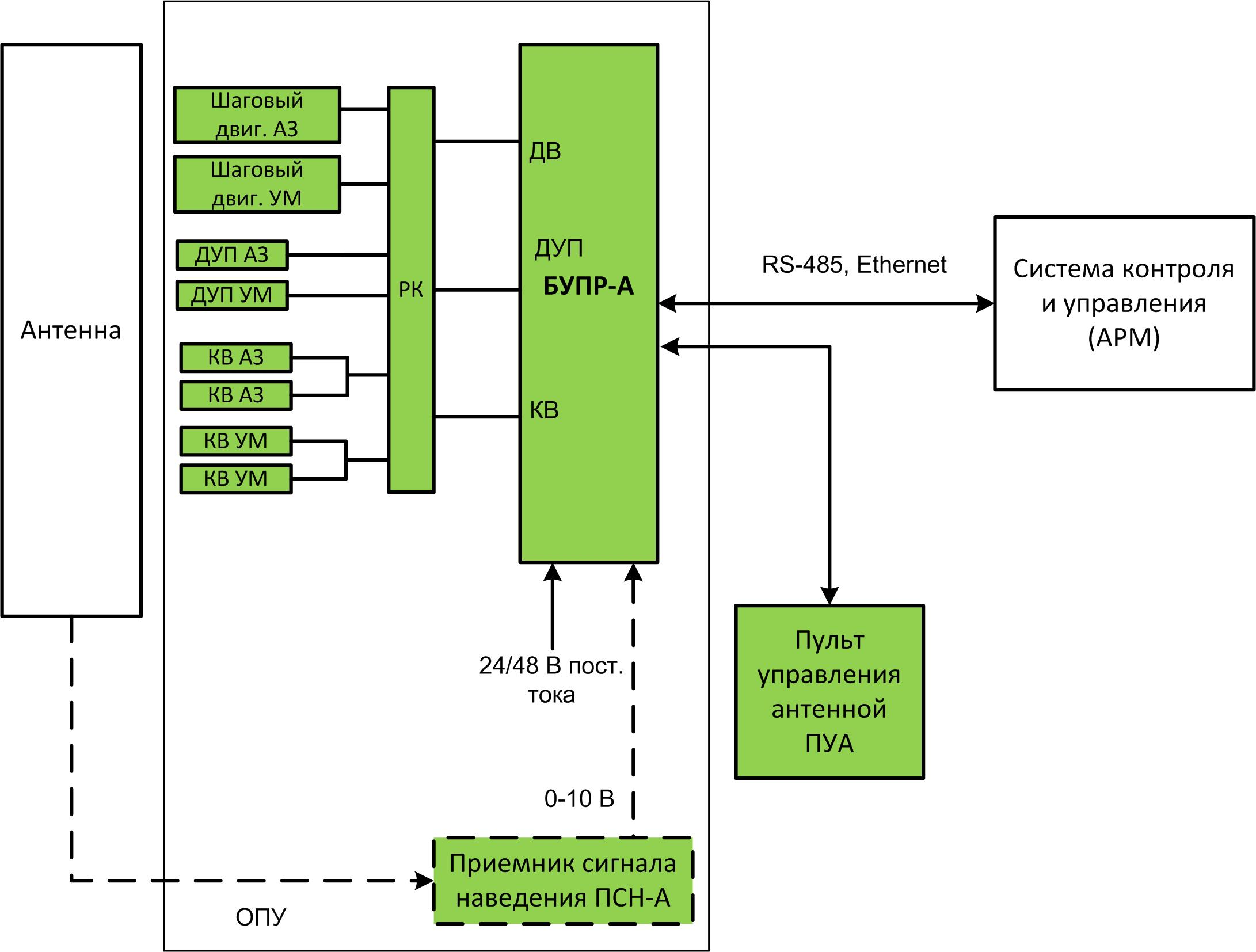 схема управление поворотным устройством антенны